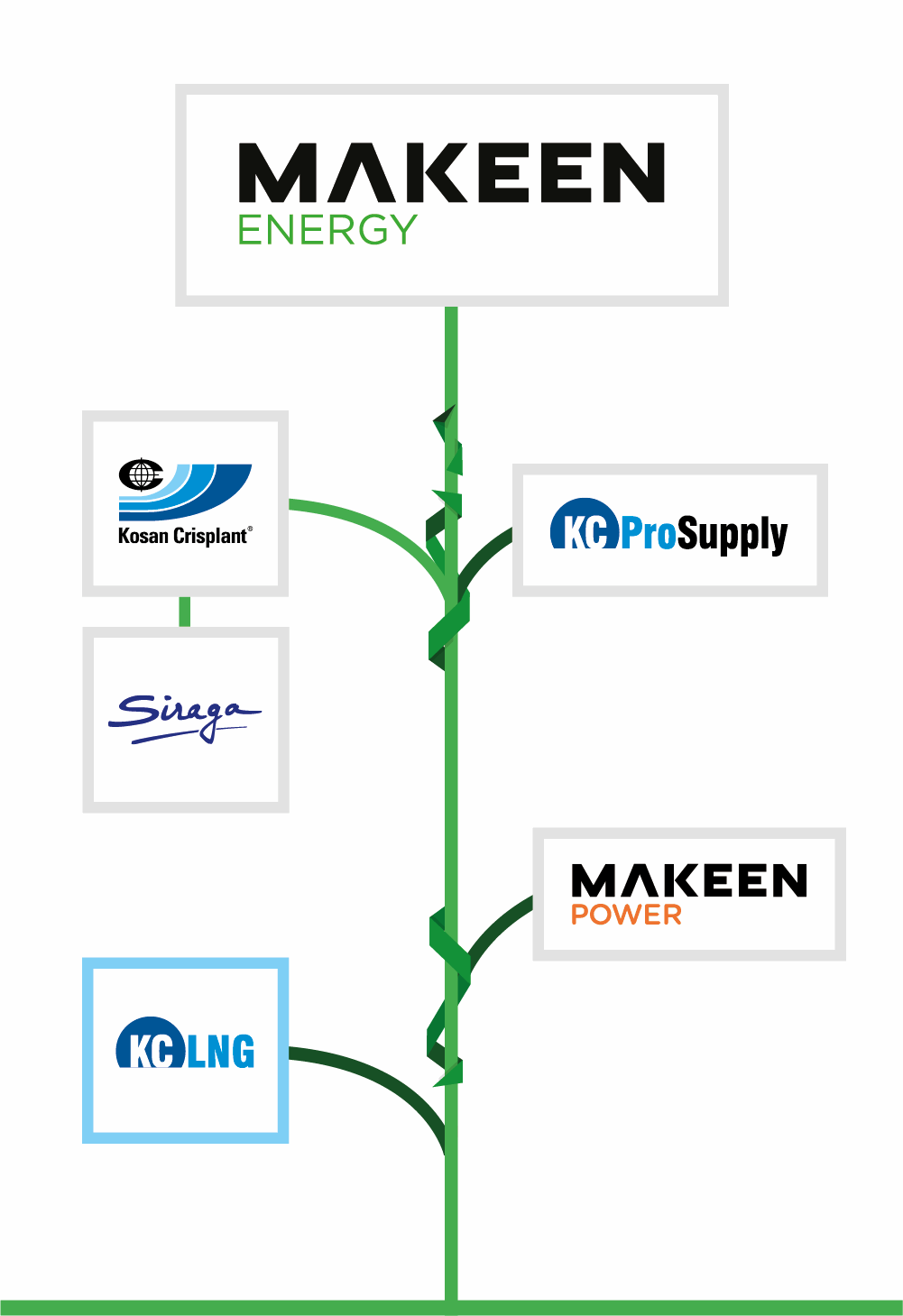 MAKEEN Energy tree with all of the company's brands