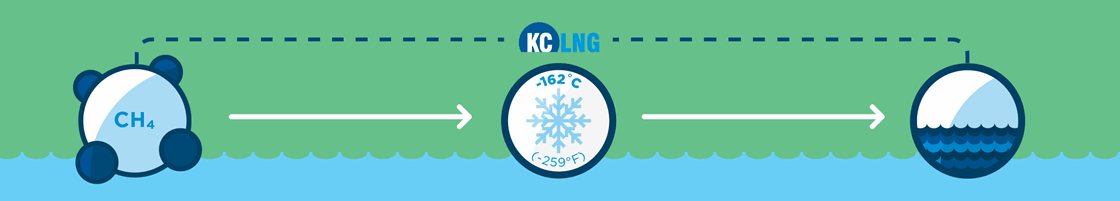 infographic telling what liquefied natural gas (LNG) is - Methan cooled down to -162 degree